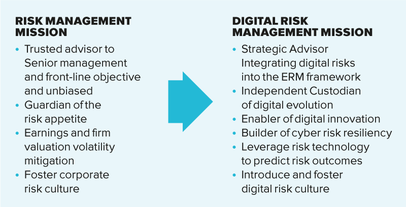 Digital risk management and resiliency – part two - Enterprise